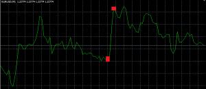 wykres przedstawiający czym jest pozycja długa