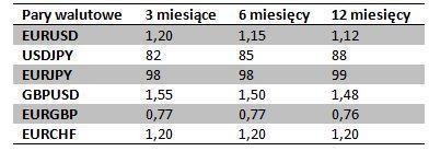 prognozy saxo bank na IV kwartał 2012