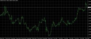 wykresy liniowe w programie meta trader 4