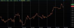 Wykres liniowy eurusd w platformie Alior Trader