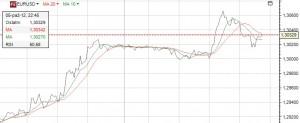 Domyślny wygląd wykresu liniowego w TMS Direct
