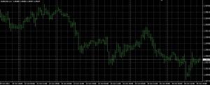 wykres słupkowy w platformie meta trader 4